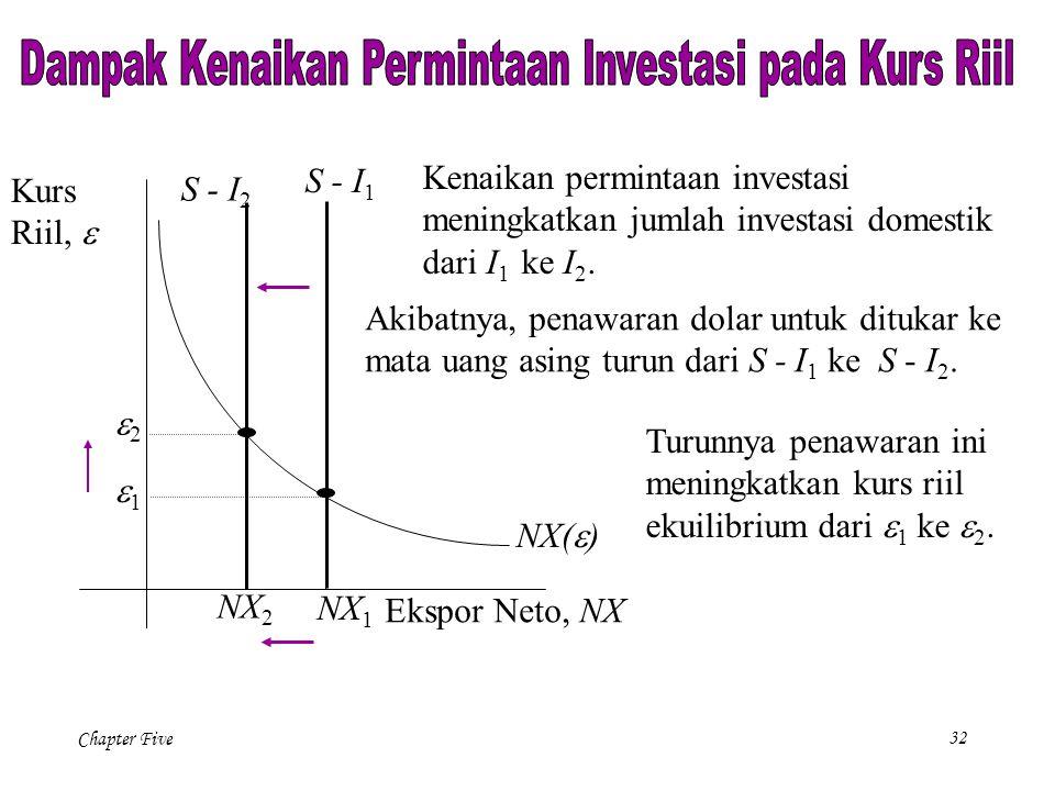 Dampak Kenaikan Permintaan Investasi pada Kurs Riil