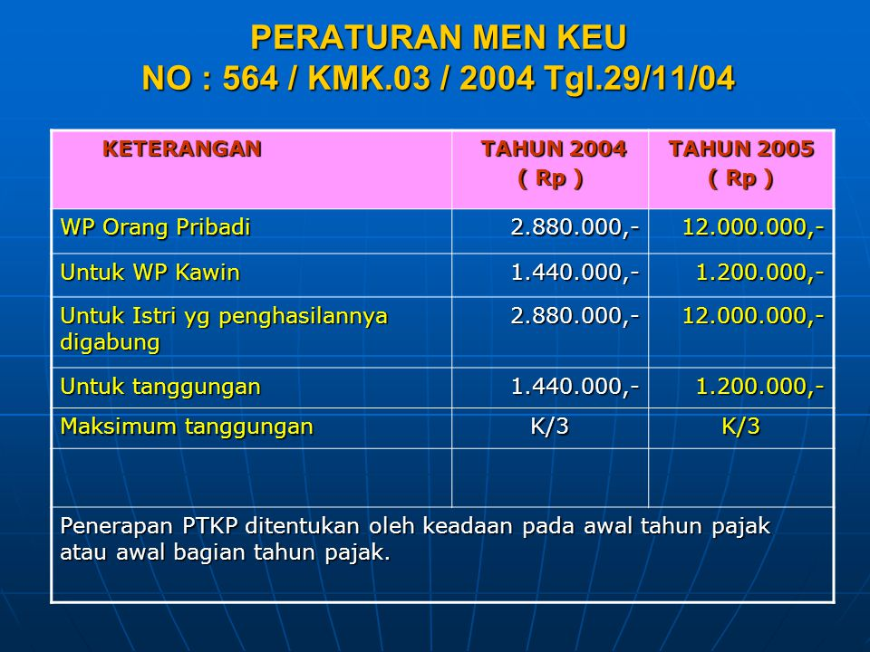 PERATURAN MEN KEU NO : 564 / KMK.03 / 2004 Tgl.29/11/04