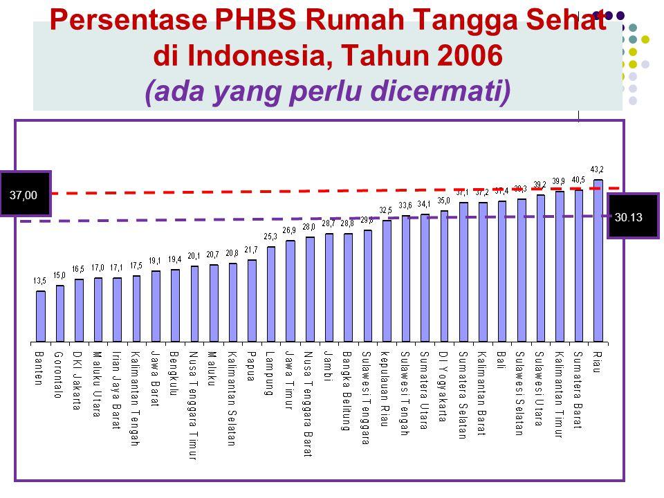 Persentase PHBS Rumah Tangga Sehat di Indonesia, Tahun 2006 (ada yang perlu dicermati)