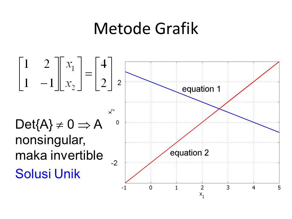 Metode Grafik Det{A}  0  A nonsingular, maka invertible Solusi Unik