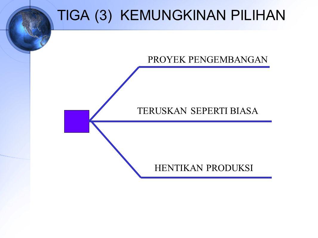 TIGA (3) KEMUNGKINAN PILIHAN