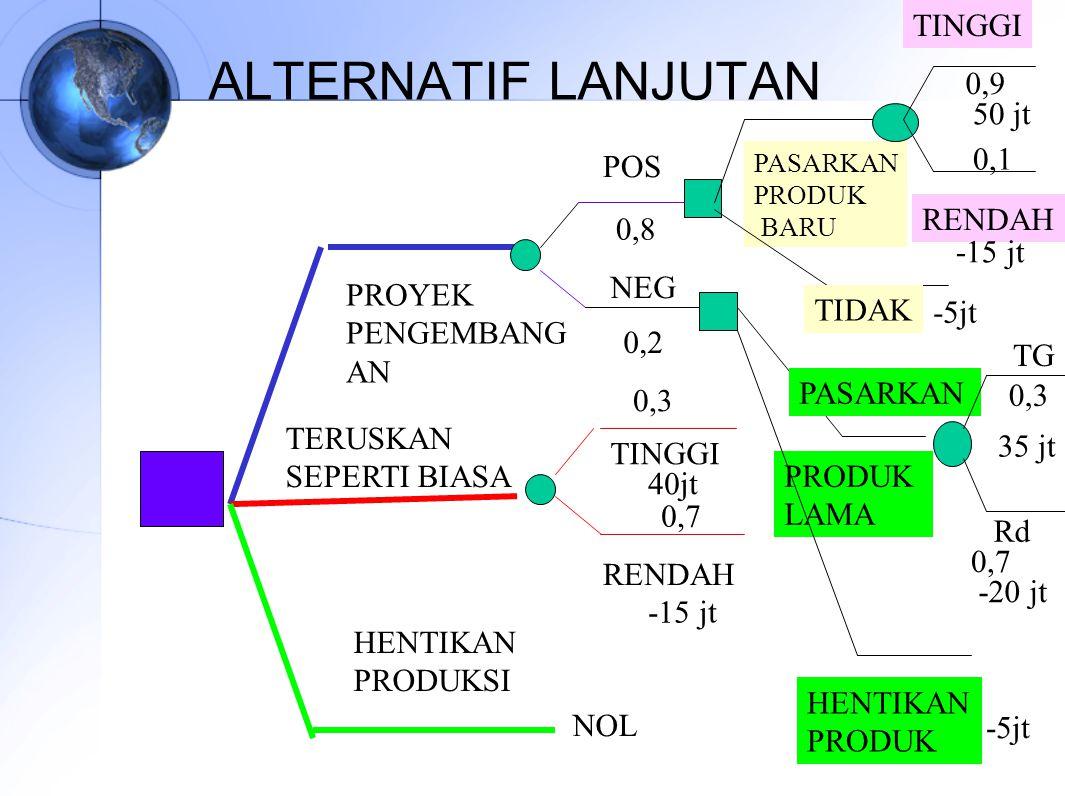 ALTERNATIF LANJUTAN TINGGI 0,9 50 jt 0,1 POS RENDAH 0,8 -15 jt NEG