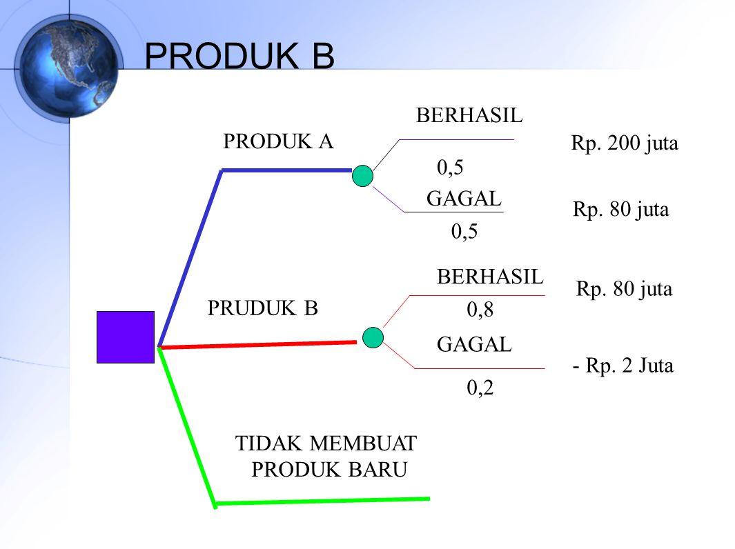 PRODUK B BERHASIL PRODUK A Rp. 200 juta 0,5 GAGAL Rp. 80 juta 0,5