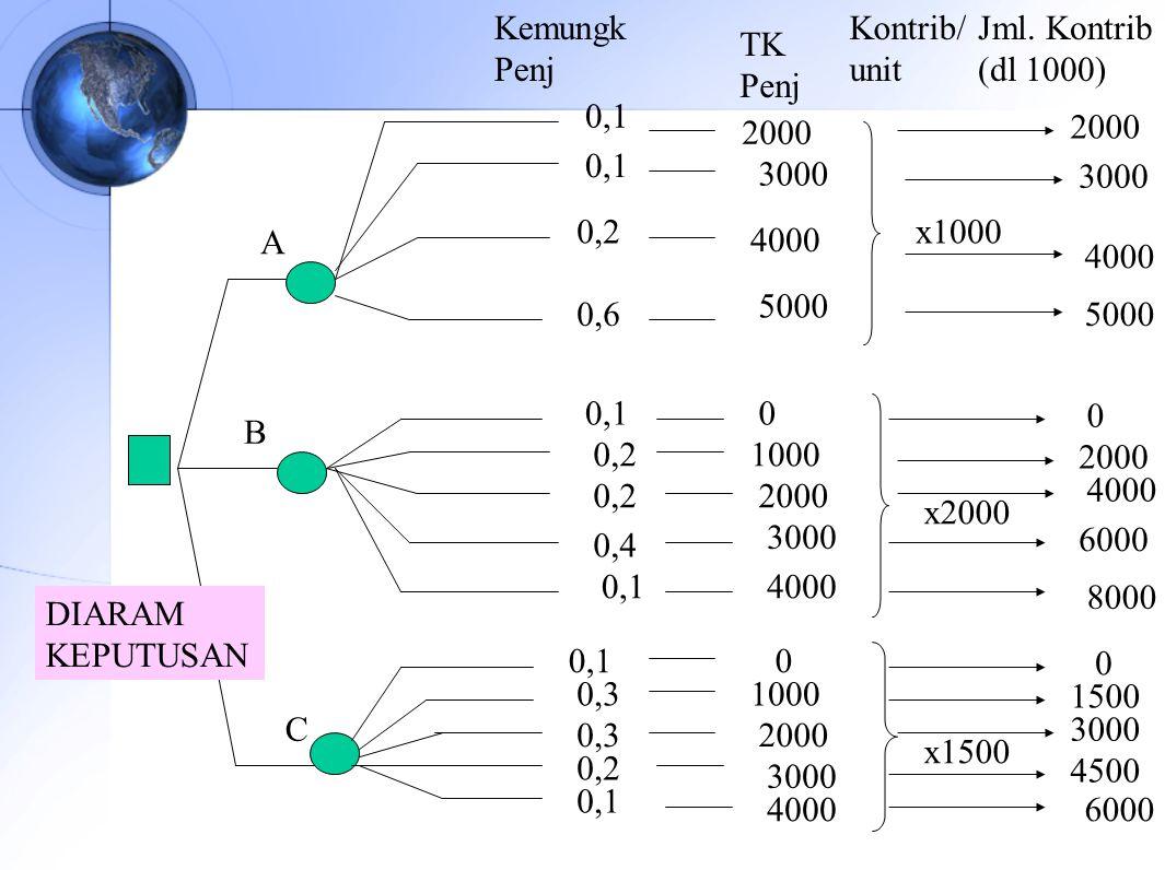 Kemungk Penj. Kontrib/ unit. Jml. Kontrib. (dl 1000) TK. Penj. 0,1. 2000. 2000. 0,1. 3000.