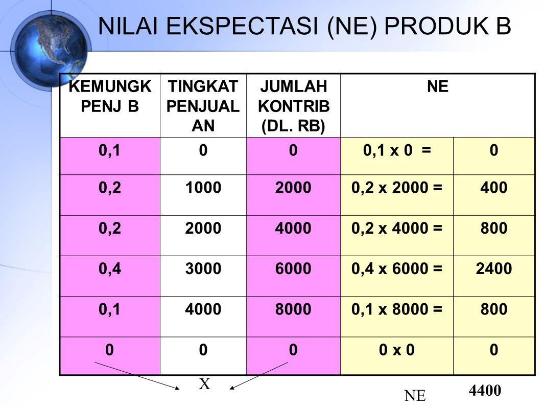 NILAI EKSPECTASI (NE) PRODUK B