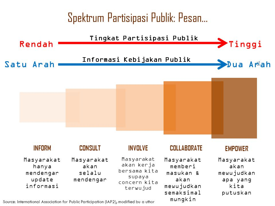 Spektrum Partisipasi Publik: Pesan…
