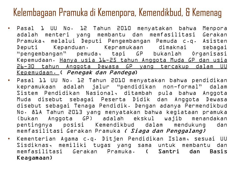Kelembagaan Pramuka di Kemenpora, Kemendikbud, & Kemenag