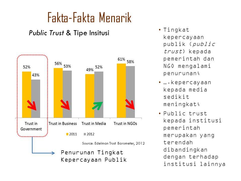 Fakta-Fakta Menarik Public Trust & Tipe Insitusi
