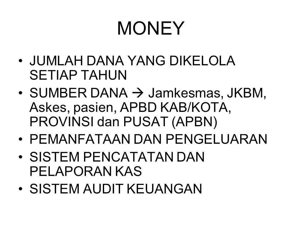 MONEY JUMLAH DANA YANG DIKELOLA SETIAP TAHUN
