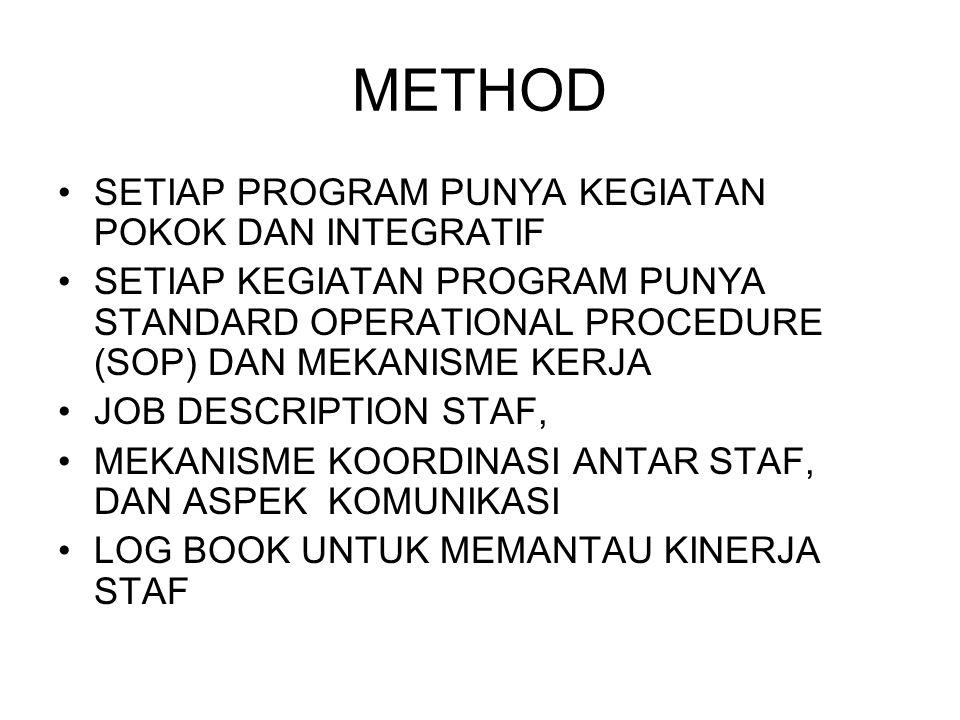 METHOD SETIAP PROGRAM PUNYA KEGIATAN POKOK DAN INTEGRATIF