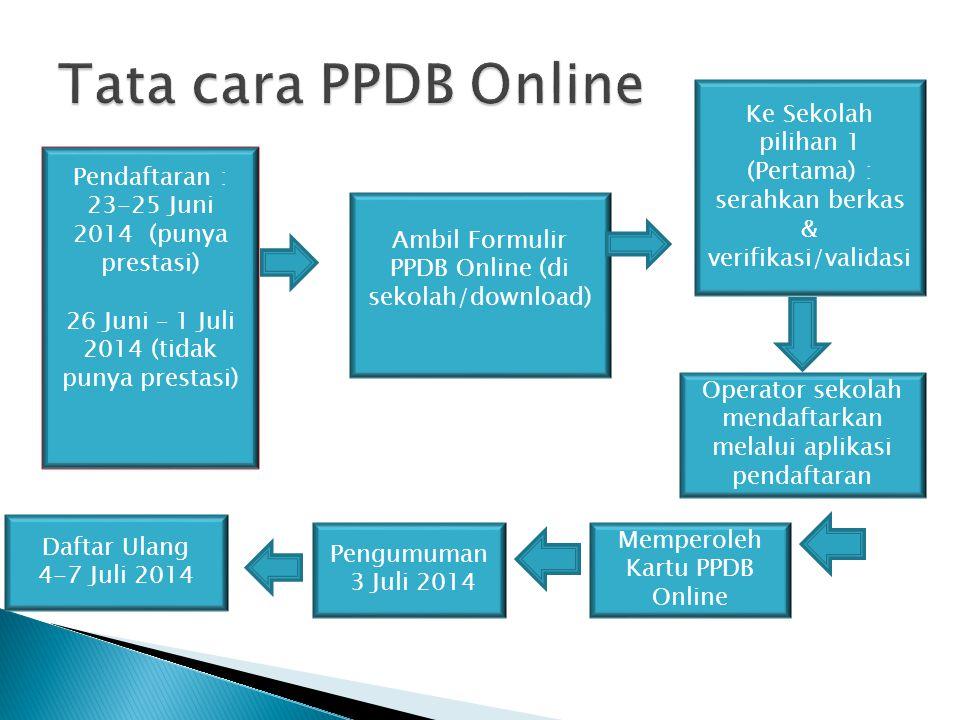Tata cara PPDB Online Ke Sekolah pilihan 1 (Pertama) : serahkan berkas & verifikasi/validasi. Pendaftaran :
