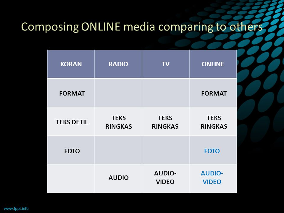 Composing ONLINE media comparing to others