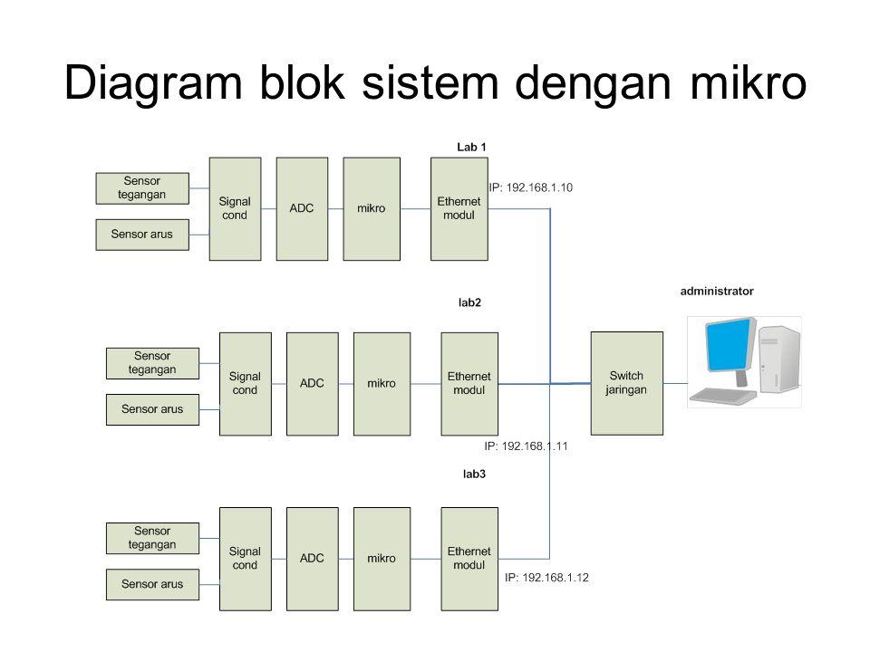 Diagram blok sistem dengan mikro