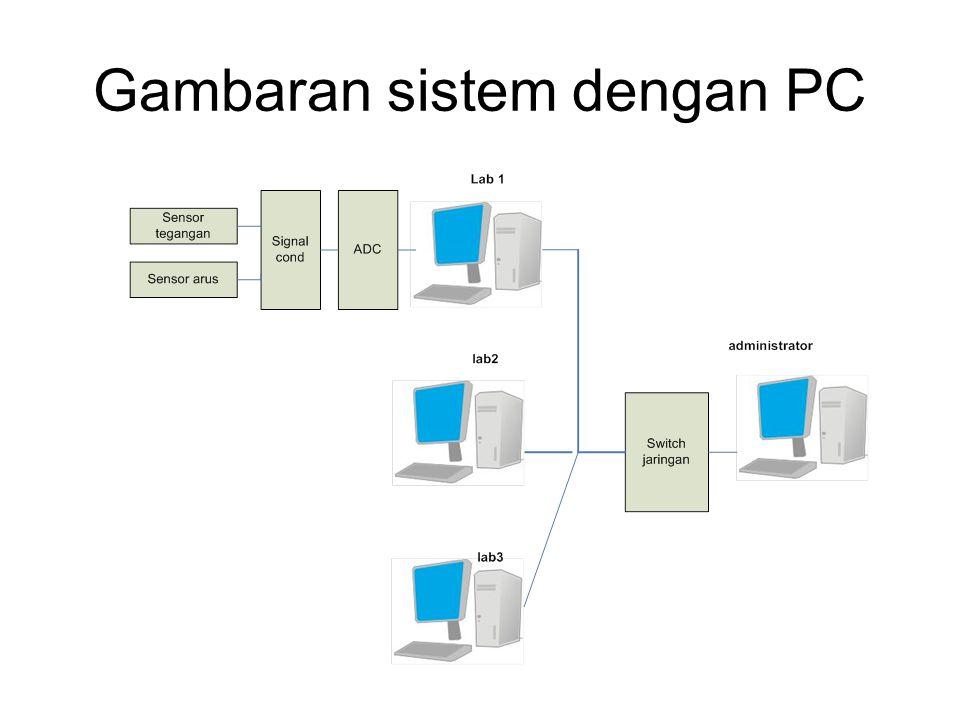 Gambaran sistem dengan PC