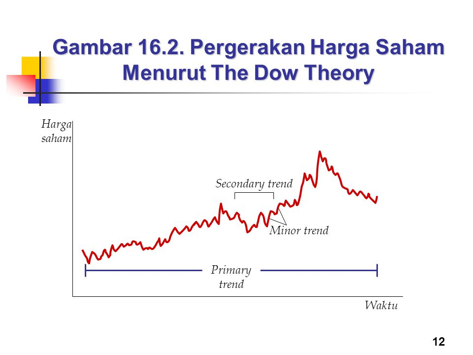 Gambar 16.2. Pergerakan Harga Saham Menurut The Dow Theory