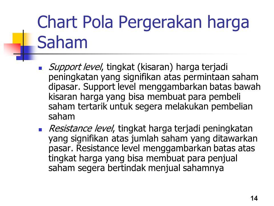 Chart Pola Pergerakan harga Saham