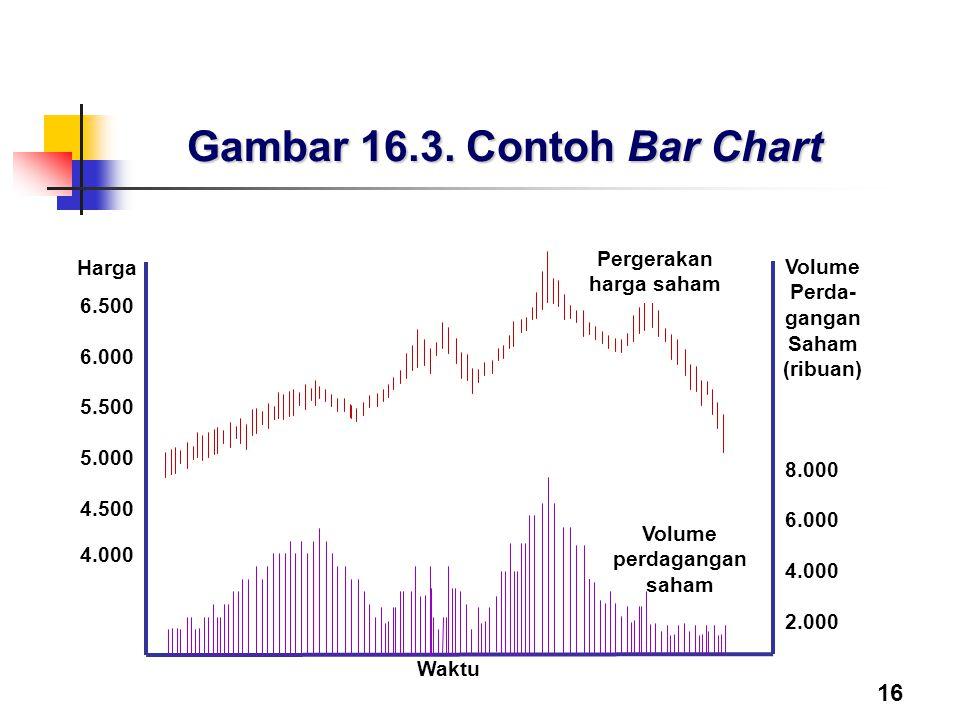Gambar 16.3. Contoh Bar Chart