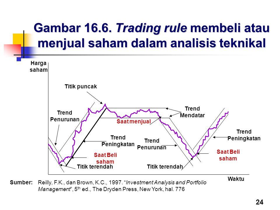 Gambar 16.6. Trading rule membeli atau menjual saham dalam analisis teknikal