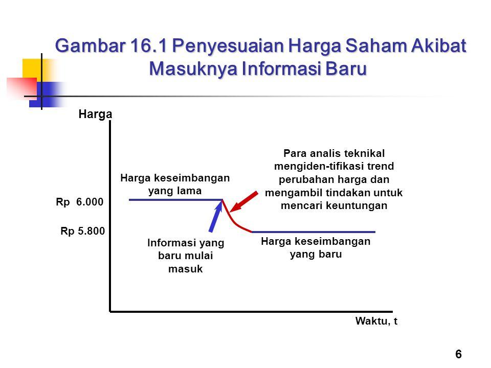 Gambar 16.1 Penyesuaian Harga Saham Akibat Masuknya Informasi Baru