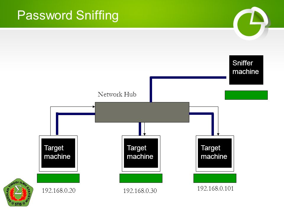 Password Sniffing Sniffer Network Hub Target machine