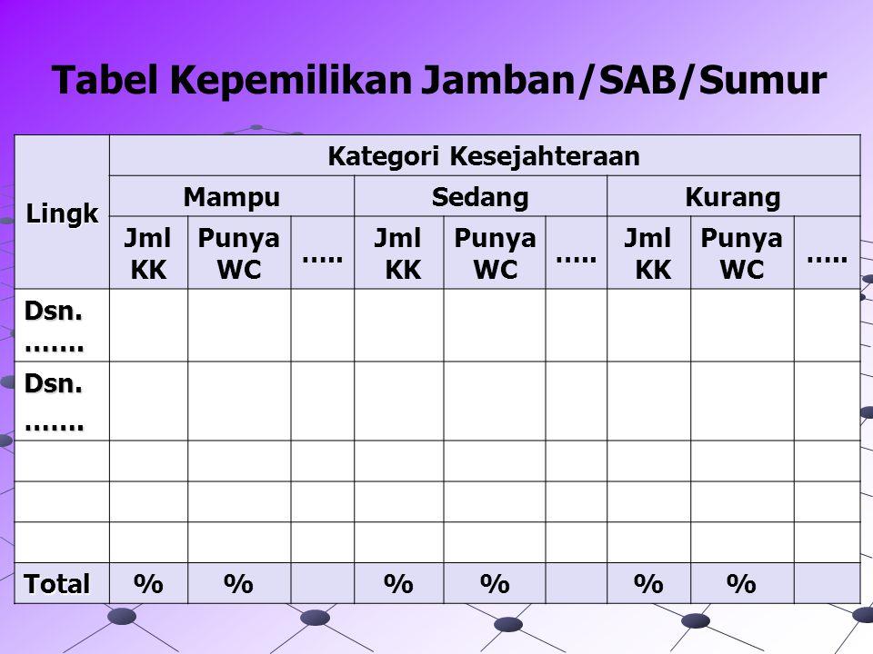 Tabel Kepemilikan Jamban/SAB/Sumur Kategori Kesejahteraan