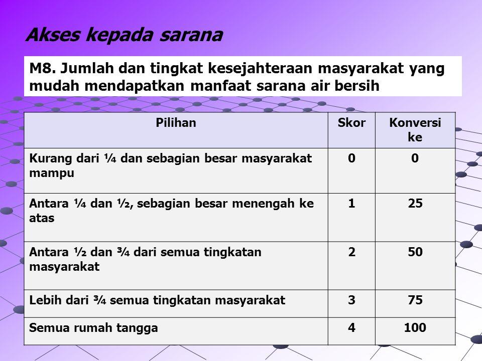 Akses kepada sarana M8. Jumlah dan tingkat kesejahteraan masyarakat yang mudah mendapatkan manfaat sarana air bersih.