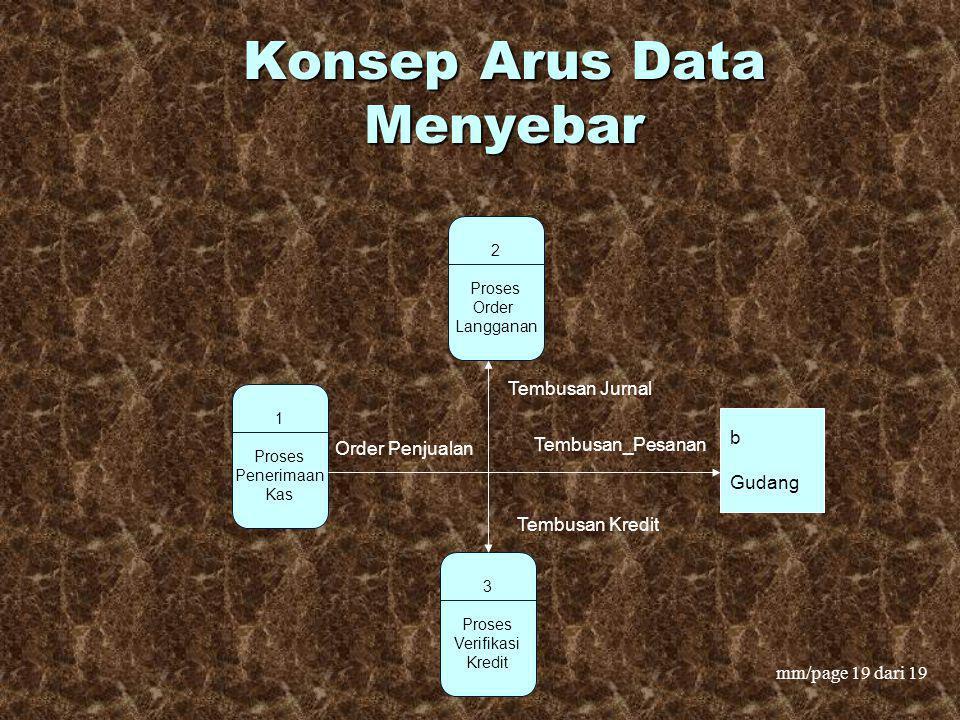 Konsep Arus Data Menyebar