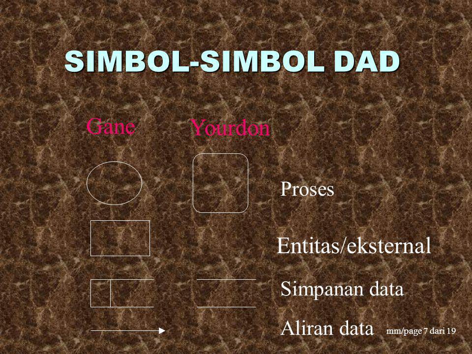 SIMBOL-SIMBOL DAD Gane Yourdon Entitas/eksternal Proses Simpanan data