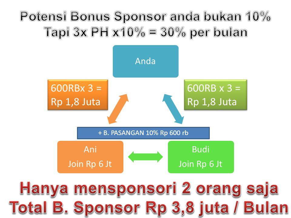 Hanya mensponsori 2 orang saja Total B. Sponsor Rp 3,8 juta / Bulan