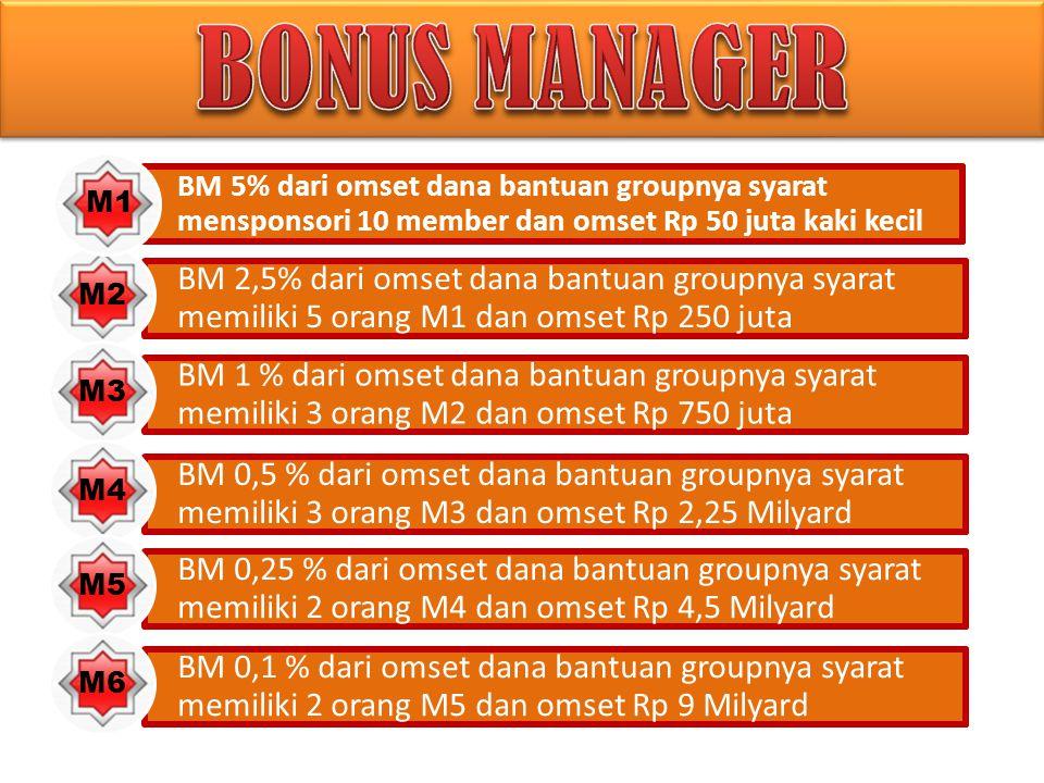 BONUS MANAGER BM 5% dari omset dana bantuan groupnya syarat mensponsori 10 member dan omset Rp 50 juta kaki kecil.
