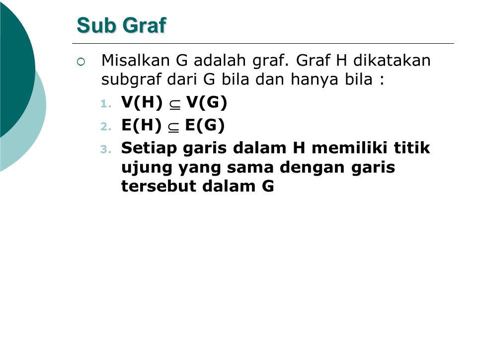 Sub Graf Misalkan G adalah graf. Graf H dikatakan subgraf dari G bila dan hanya bila : V(H)  V(G)
