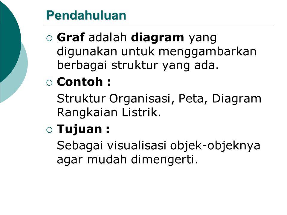 Pendahuluan Graf adalah diagram yang digunakan untuk menggambarkan berbagai struktur yang ada. Contoh :