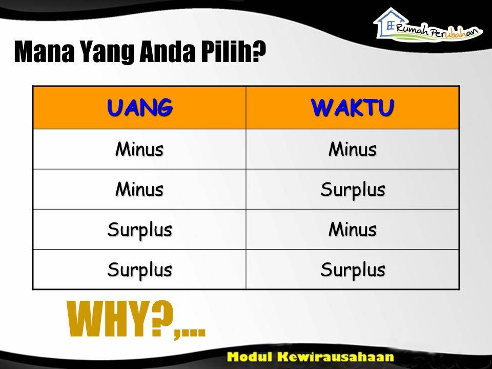 Mana Yang Anda Pilih UANG WAKTU Minus Surplus WHY ,...