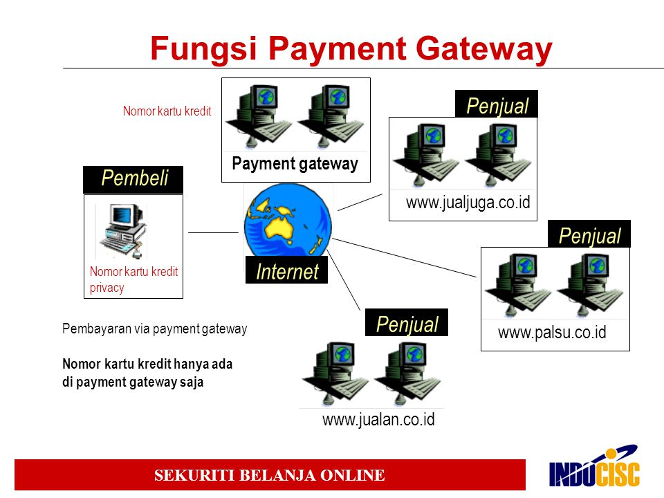 Fungsi Payment Gateway