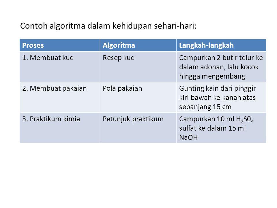 Contoh algoritma dalam kehidupan sehari-hari: