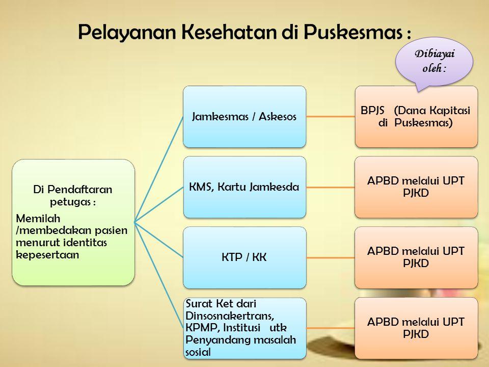 Pelayanan Kesehatan di Puskesmas :