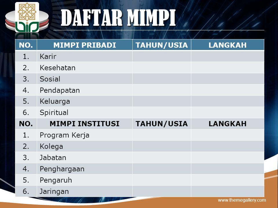DAFTAR MIMPI NO. MIMPI PRIBADI TAHUN/USIA LANGKAH 1. Karir 2.