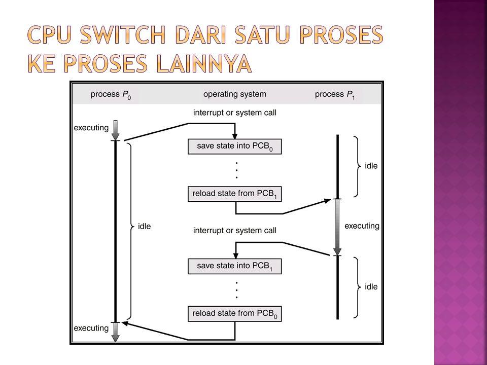 CPU Switch Dari Satu Proses ke Proses Lainnya