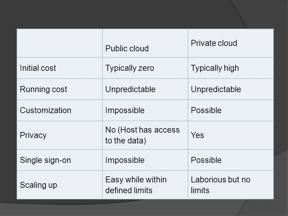 Public cloud Private cloud. Initial cost. Typically zero. Typically high. Running cost. Unpredictable.