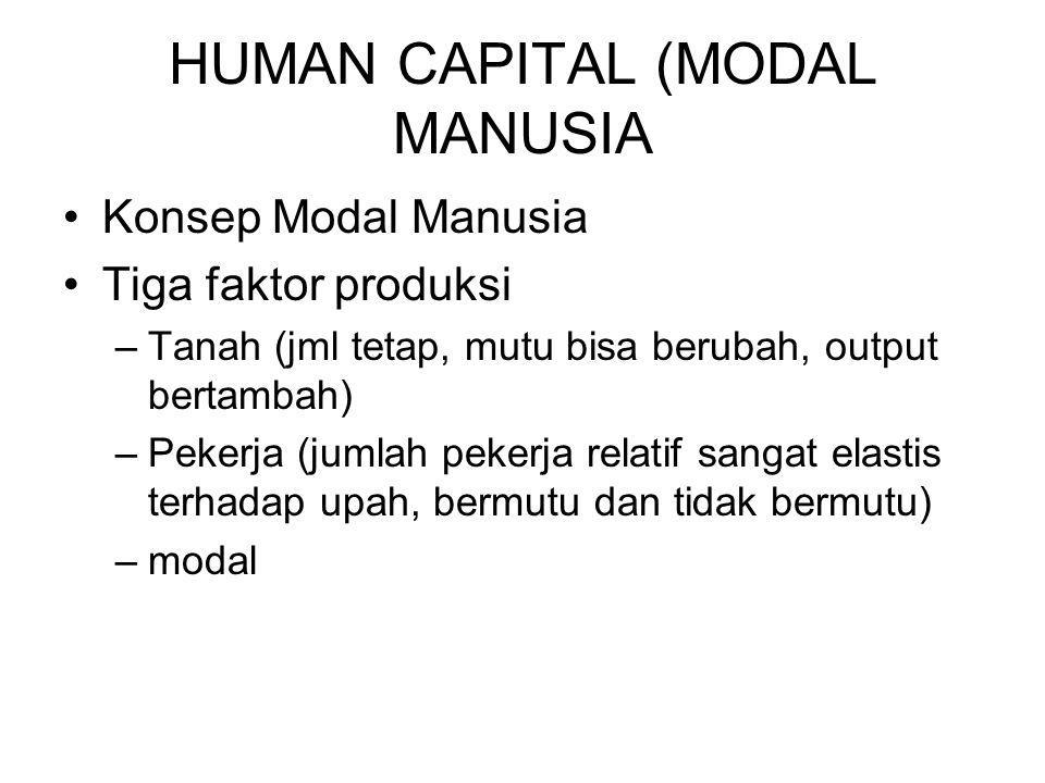 HUMAN CAPITAL (MODAL MANUSIA