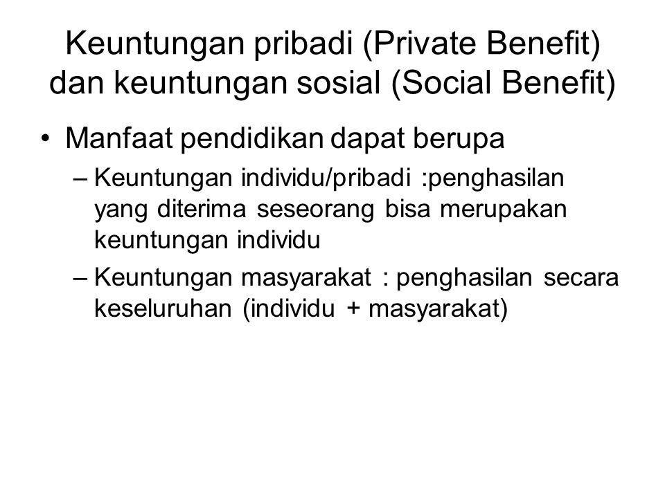 Keuntungan pribadi (Private Benefit) dan keuntungan sosial (Social Benefit)