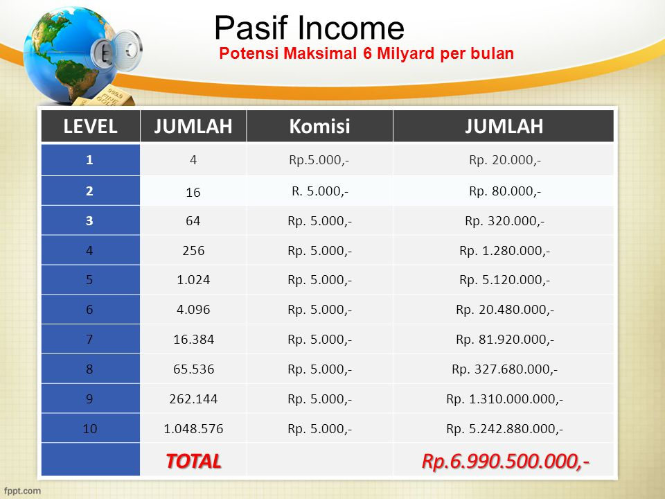 Pasif Income LEVEL JUMLAH Komisi TOTAL Rp.6.990.500.000,-