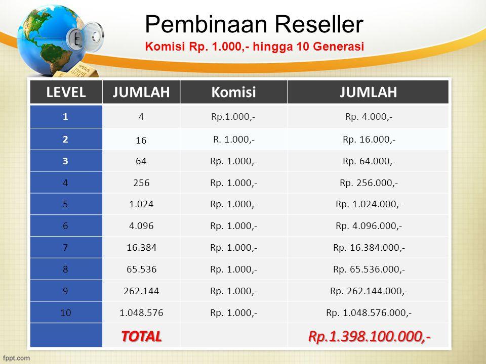Pembinaan Reseller LEVEL JUMLAH Komisi TOTAL Rp.1.398.100.000,-