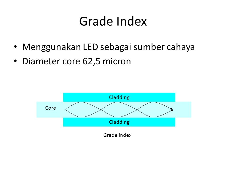 Grade Index Menggunakan LED sebagai sumber cahaya