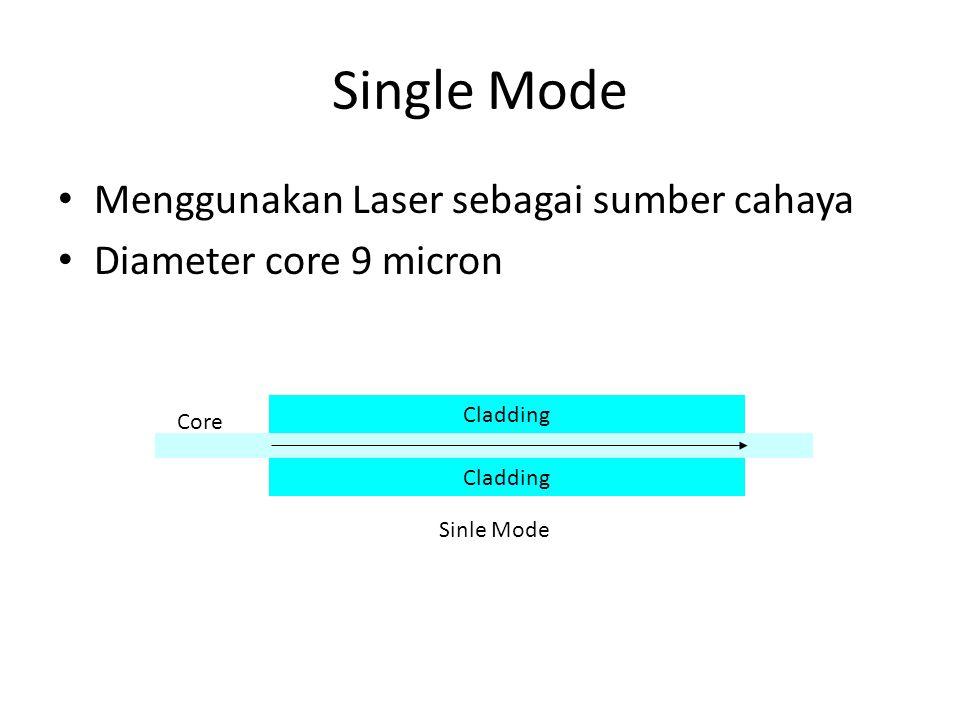 Single Mode Menggunakan Laser sebagai sumber cahaya