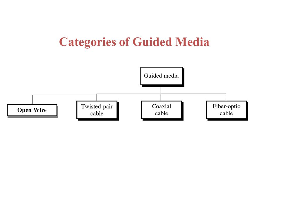 Categories of Guided Media