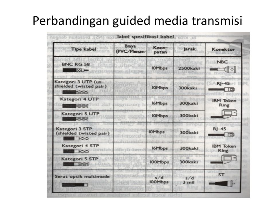 Perbandingan guided media transmisi