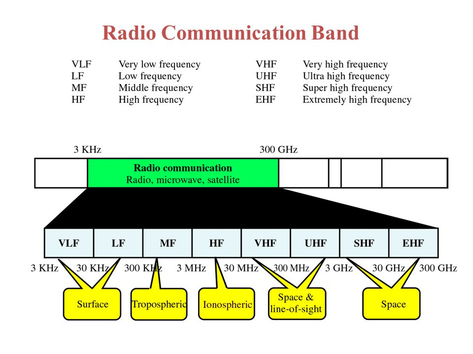 Radio Communication Band