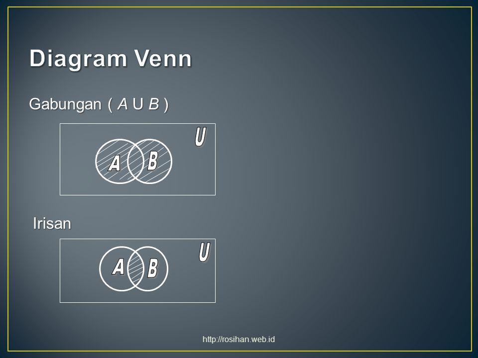 Diagram Venn A A Gabungan ( A U B ) Irisan U B U B