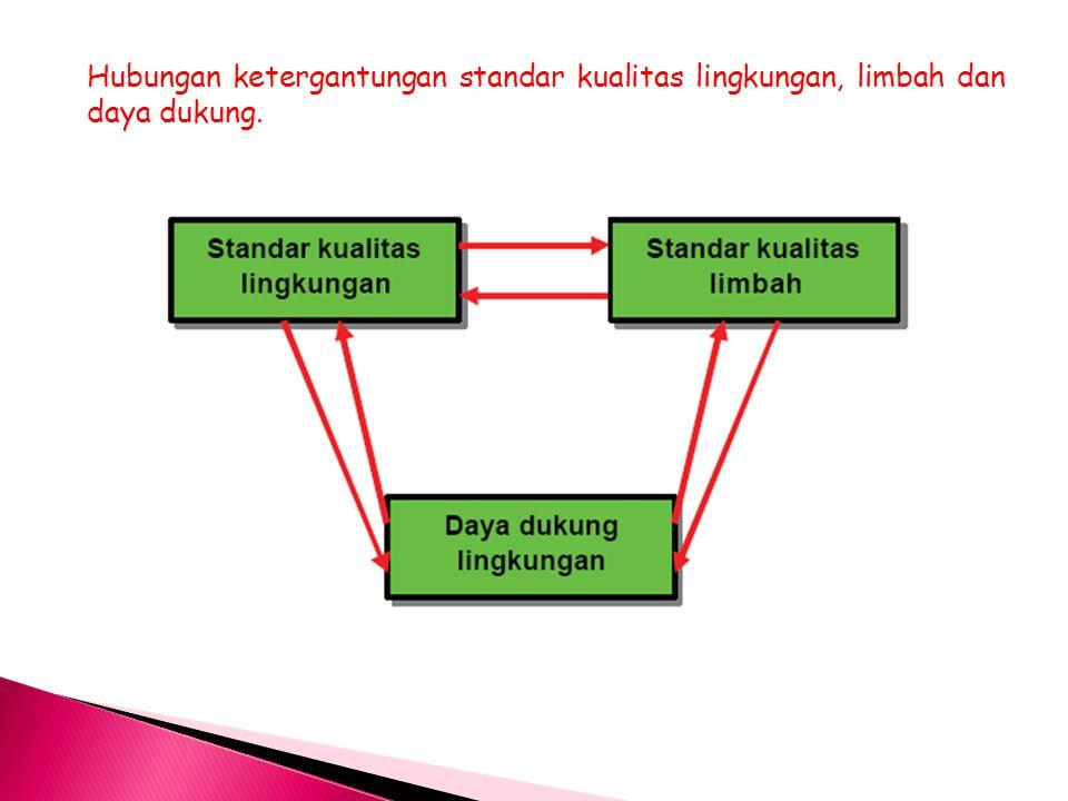Hubungan ketergantungan standar kualitas lingkungan, limbah dan daya dukung.